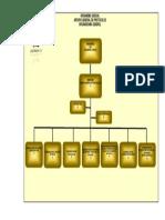 Organigrama General Agp