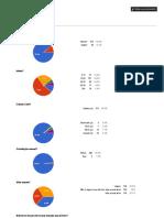 Formulário Sem Título Grafico - Formulários Google