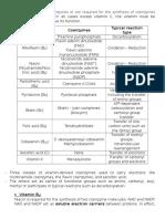 Vitamins as Coenzymes & Cofactors