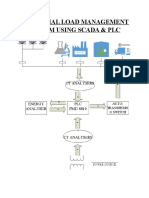 Industrial load management