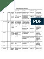 Deskripsi Lengkap Analisa Uljak Bandung 2011
