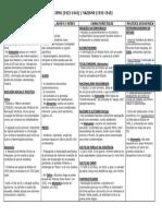 Apontamentos - As Características Dos Regimes Autoritários Na Europa No Período Entre Guerras