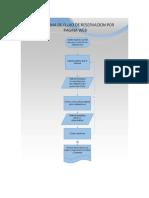 Diagrama de Flujo y Flujograma
