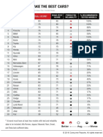 Consumer-Reports-Cars-Which-brand-makes-the-best-cars.pdf