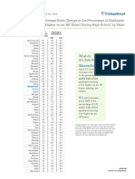 2015 AP Cohort - Ten-year Change Rankings