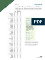 2015 AP Cohort - Ten-year Change Rankings