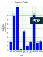 na population graph