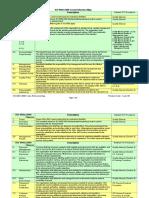 ISO Documents