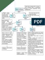 Mapa de Conceitos - Sistemas de Classificação