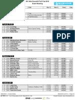661 Mini DH Results-Feb16