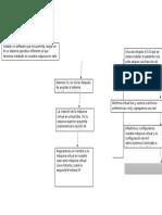 Diagrama de Flujo Practica 6 Máquina Virtual