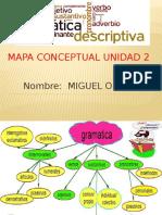 Mapa Unidad 2 Lenguaje Olmeta