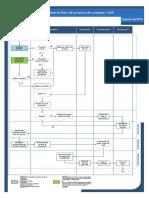DFP Proceso Compras-SAP