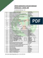 List_of_organization_not_accredited_-_Dec_08__2015.pdf