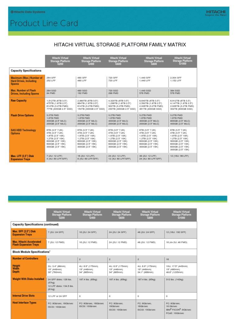 Hitachi Virtual Storage Platform Family Matrix