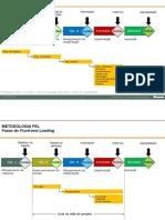 Metodologia FEL - Conceitos Básicos