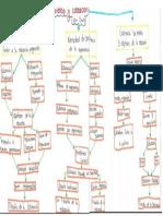 Mapa Conceptual- Experiencia y Educación