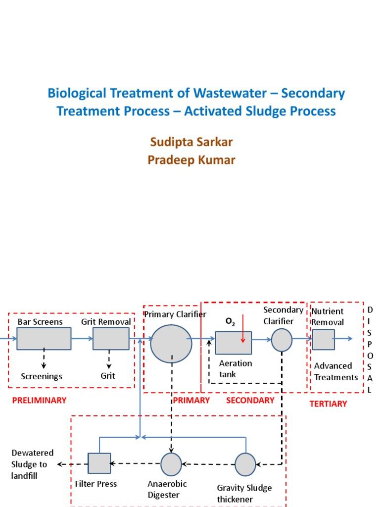CE-311 Biological Treatment I- Activated Sludge Process   Sewage