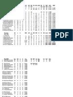 Stats 2010