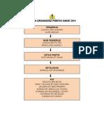 Carta Organisasi Panitia Sains, Kbat, Bestari, Peningkatan 2016
