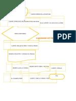 Mapa de procesos restaurante
