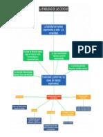 Mapa Conceptual Fiabilidad de La Ciencia