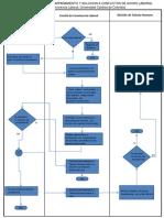 Diagrama Reporte Acoso Laboral