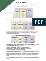 Estructura de La Oración- INGLES