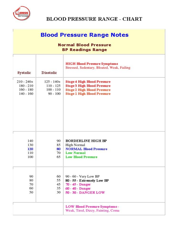 Blood pressure range chart blood pressure magnesium geenschuldenfo Images