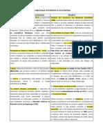 CARLOS I e FELIPE II esquemas de problemas internos e externos