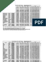 Bitumen Price List From 1-04-10 to 16-04-10