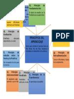 Principios del Aprendizaje Mapa Conceptual