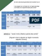 Gramática Básica Del Mandarín
