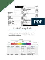 Physics Science All Formulas Part 2