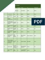 Listado de Áreas Verdes en el Municipio de Puebla