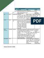 Cuadro Comparativo de Los Modelos de Desarrollo Software