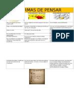 tabla formas de pensar.docx