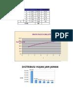 Perhitungan Hujan Jam-jaman Untuk Wilayah Jawa