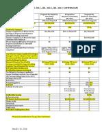 TIF Comparison Chart 2011_2013_2016