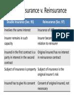 Double Insurance v Reinsurance