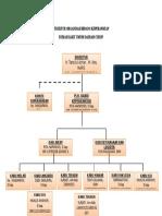 Struktur Organisasi Bidang Keperawatan