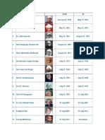 India President List