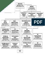 Bagan Struktur Organisasi Dkp 2015 New 1