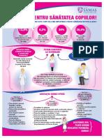 Infografic SAMAS Medici