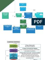 Mapa Conceptual Investigación