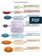 Mind Map Examples
