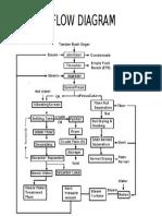 Proses Flow Diagram Pks