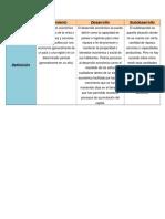 Crecimiento, Desarrollo y Subdesarrolo Tabla Comparativa