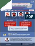 Infografía sobre información solicitada a @SEDENAmx relacionada con número de presuntos delincuentes abatidos por sus efectivos.
