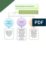 GDLP2 1.5 Mapa Conceptual